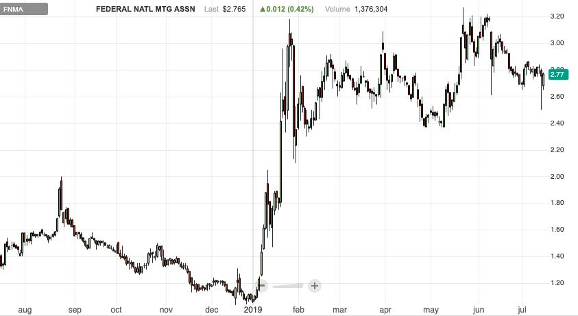 fnma penny stock to buy Fannie Mae stock