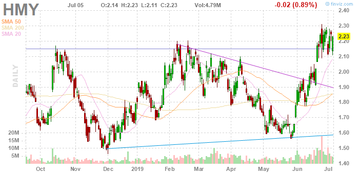 gold penny stock to watch HMY