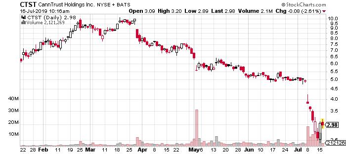 marijuana stocks to watch CannTrust (CTST)