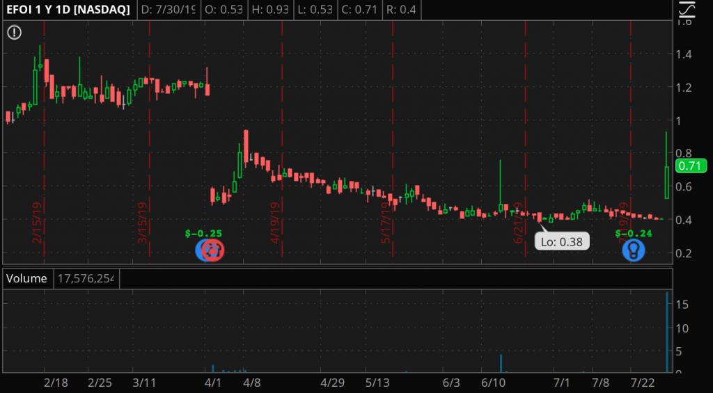 penny stocks to buy EFOI stock chart