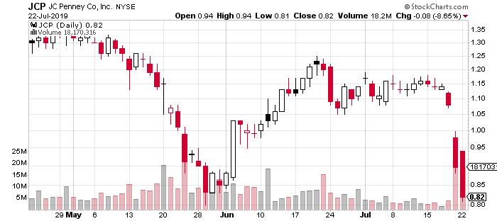 penny stocks to buy JCP penny stock