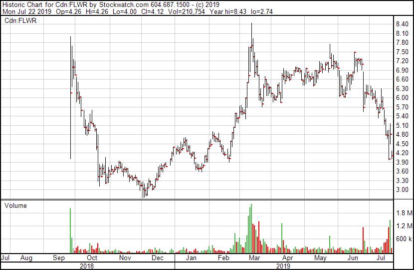 penny stocks to buy or sell FLWR marijuana stock