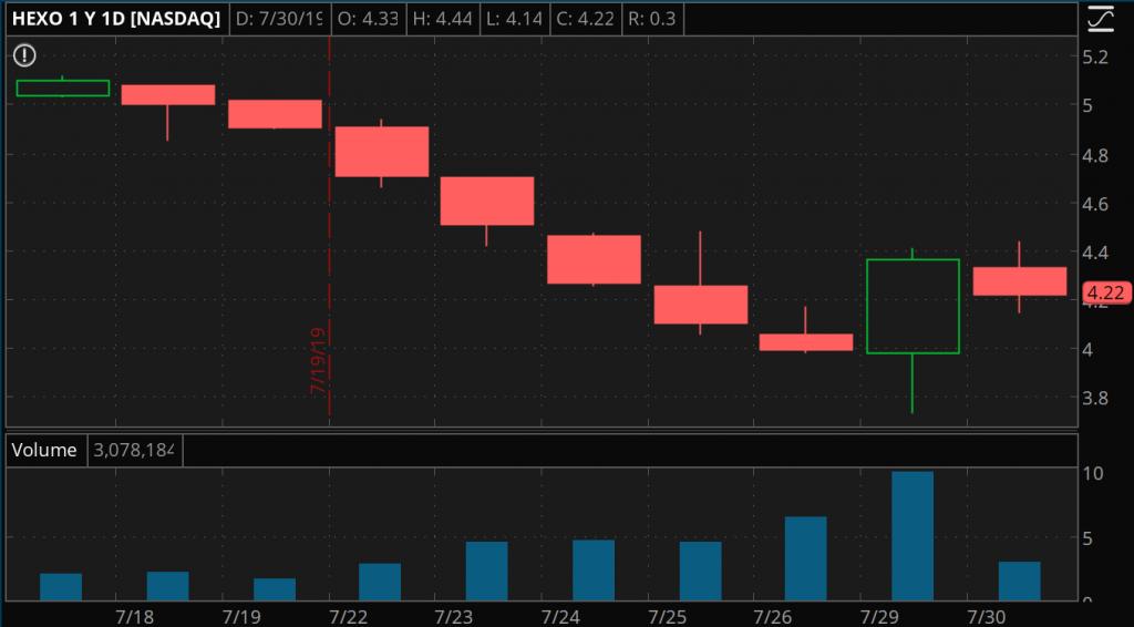 penny stocks to watch HEXO stock chart