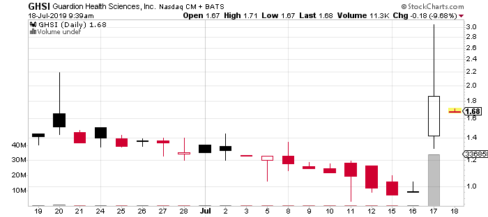 top biotech penny stocks Guardion Health GHSI