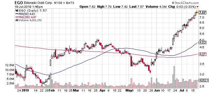 Eldorado Gold penny stock chart EGO stock