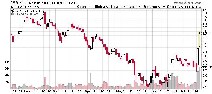 top gold stocks Fortuna FSM penny stock