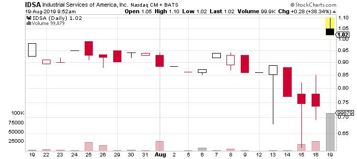 IDSA stock