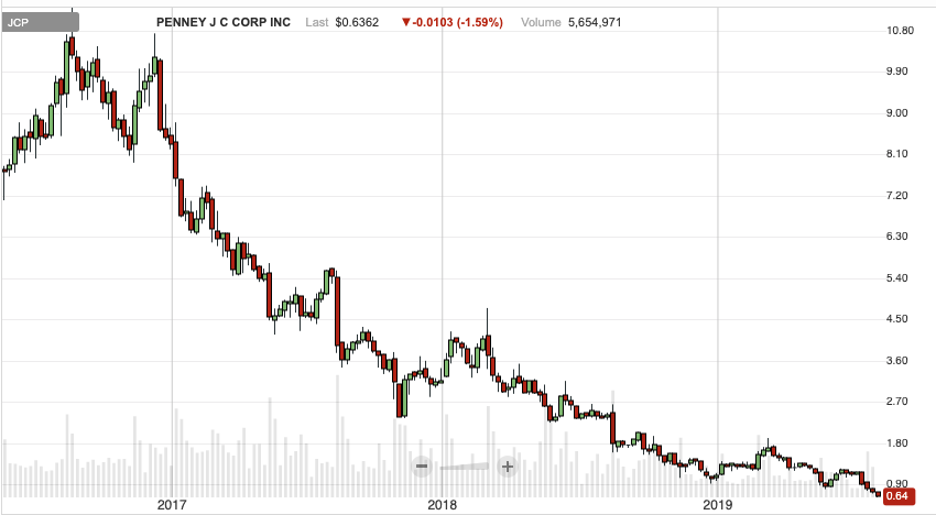 JCP penny stock chart