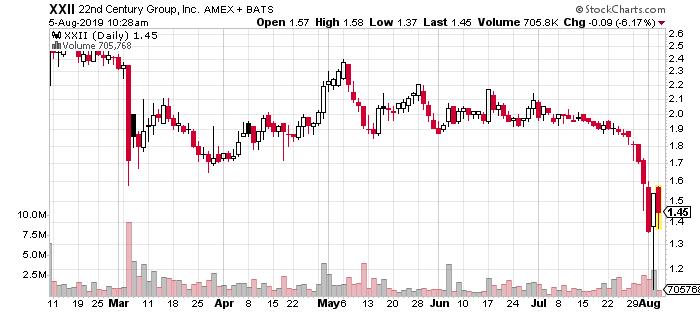 XXII marijuana stock chart