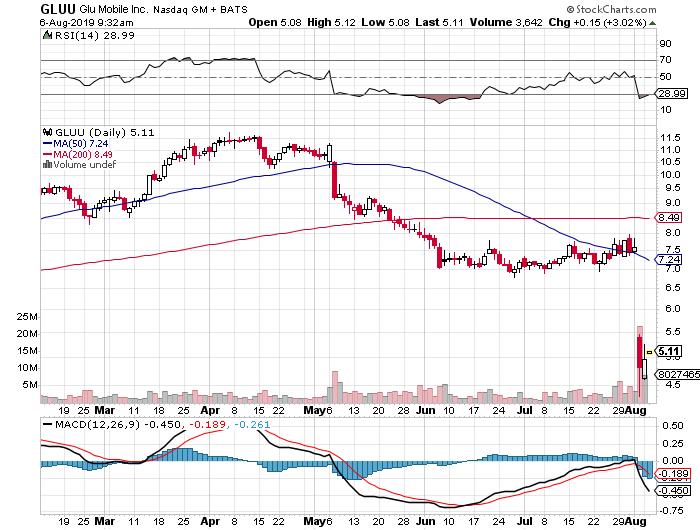 list of penny stocks GLUU stock chart