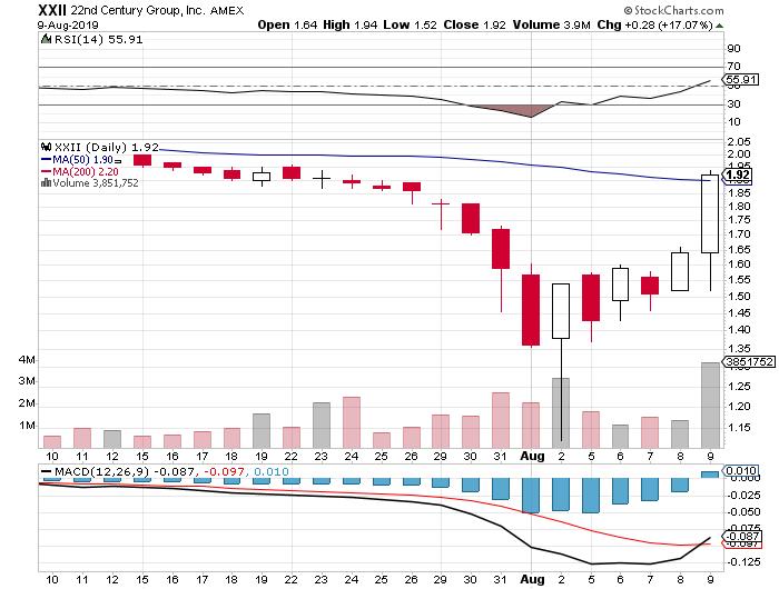 marijuana stocks XXII stock chart