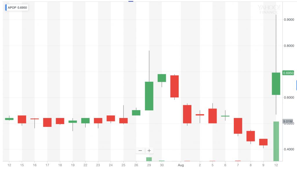 penny stock chart APOP