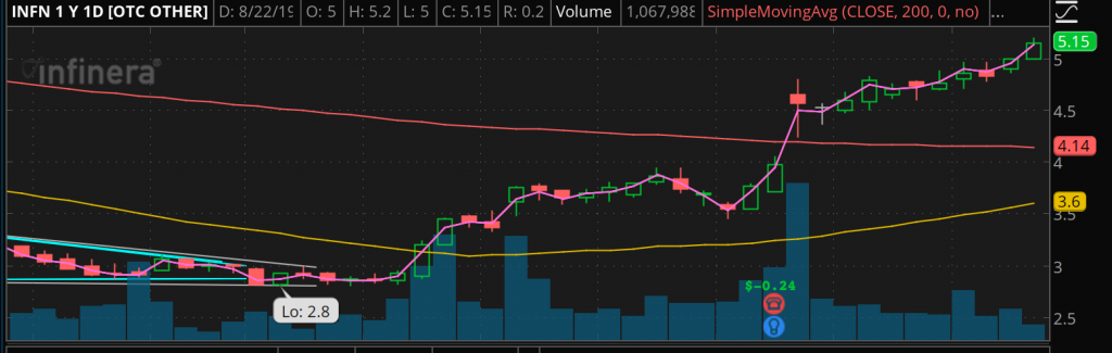 penny stock chart INFN