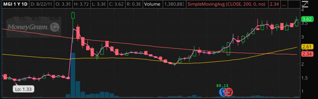penny stock chart MGI