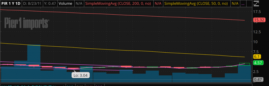 penny stock chart PIR
