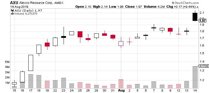 penny stocks to buy AXU stock