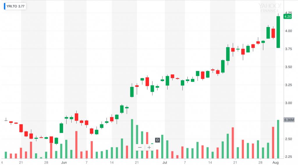 penny stocks to buy YRI AUY gold stock