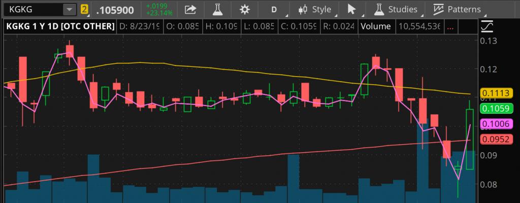 penny stocks to buy or sell Kona Gold (KGKG)