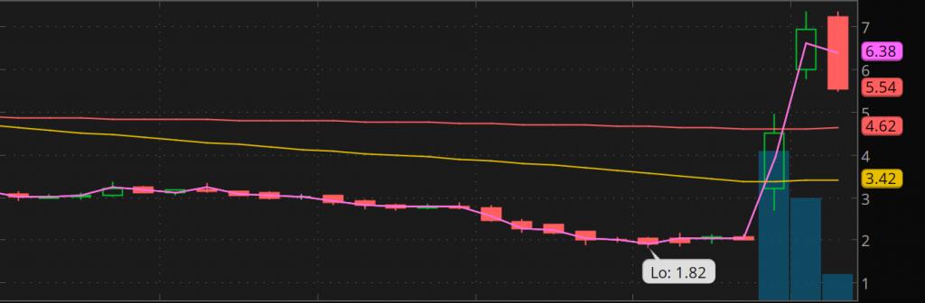 penny stocks to watch RKDA stock