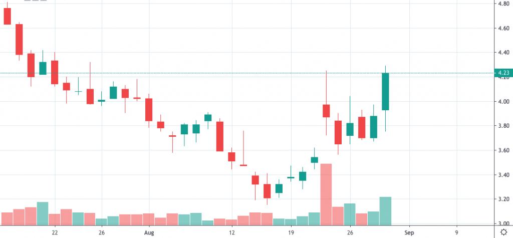 penny stocks watchlist GME