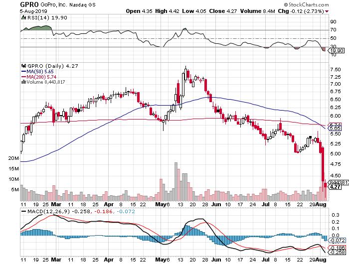 penny stocks watchlist GPRO stock chart