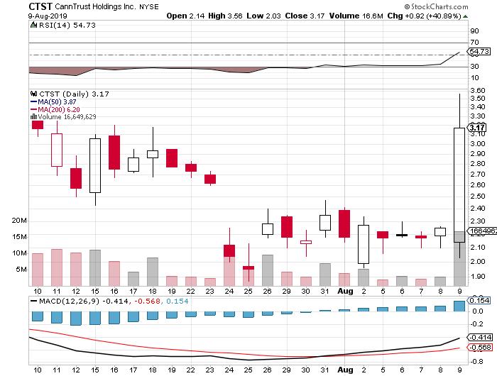 pot stocks CTST stock chart