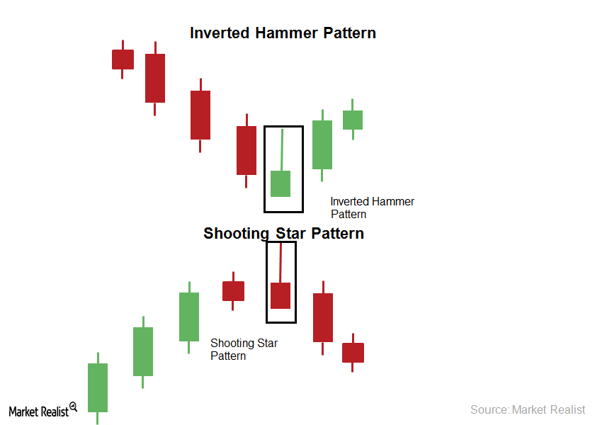 Inverted hammer penny stocks