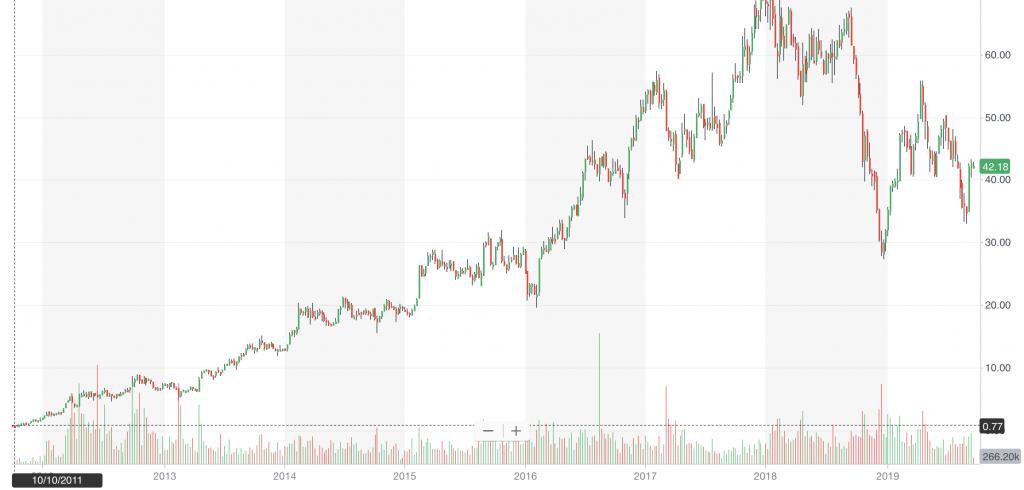 best penny stocks PATK stock chart