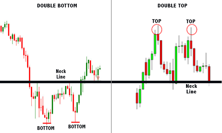 double bottom double top penny stocks chart pattern