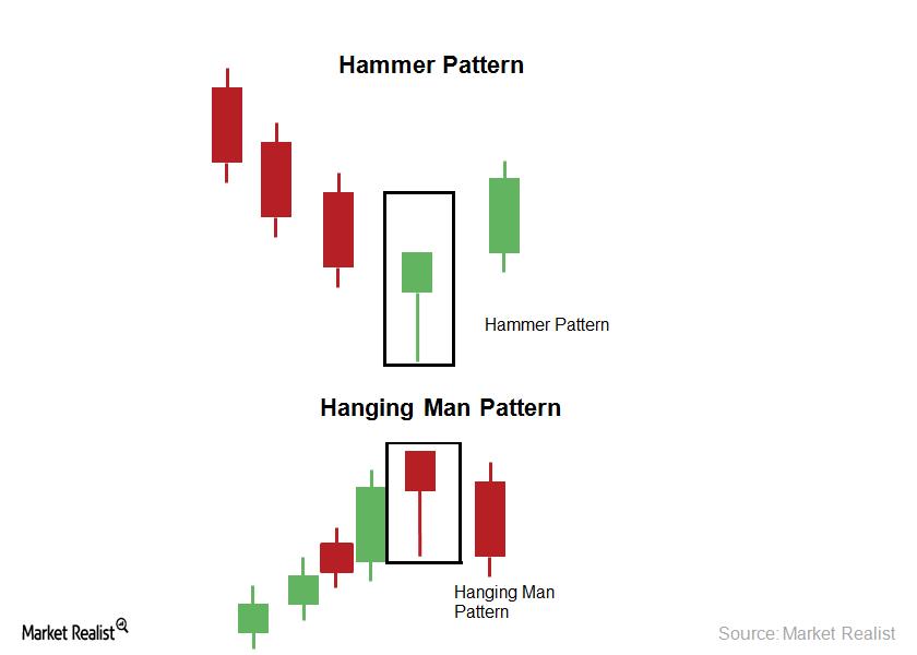 hammer penny stocks