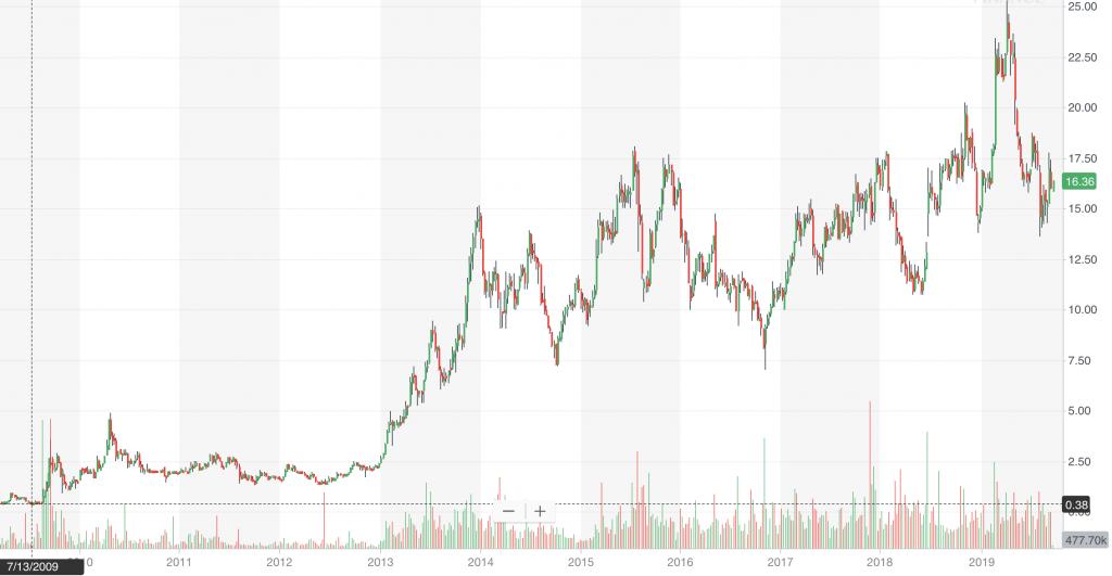 list of penny stocks GTN stock chart