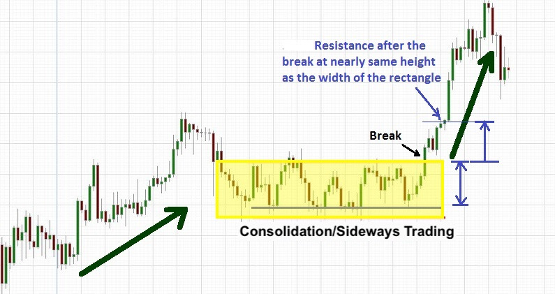 make money with penny stocks consolidation chart pattern