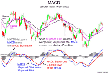 penny stocks MACD indicator