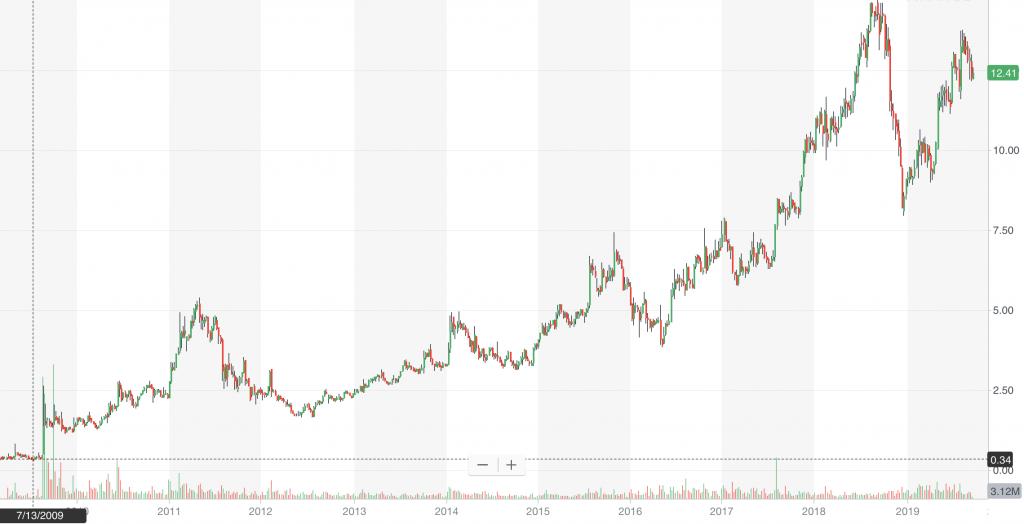 penny stocks VG stock chart