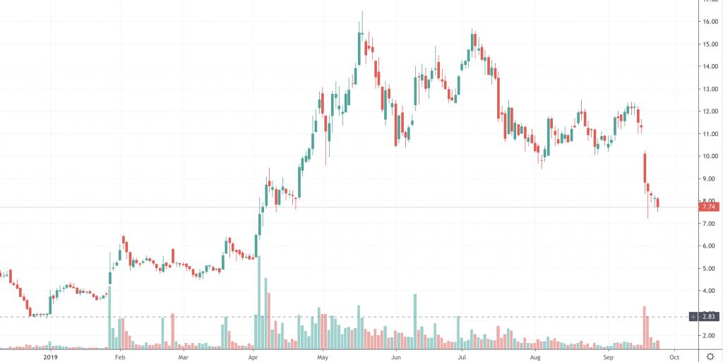 penny stocks Zynerba (ZYNE)