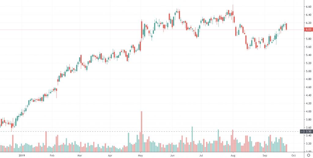 penny stocks Zynga (ZNGA)