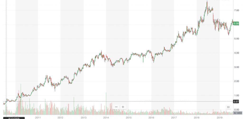 penny stocks chart SIRI stock
