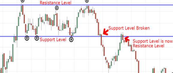 penny stocks chart support and resistance