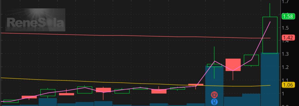 penny stocks on Robinhood ReneSola (SOL)