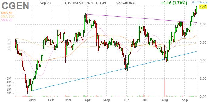 penny stocks to buy Compugen (CGEN)