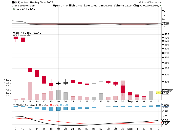 penny stocks to buy INPX stock chart