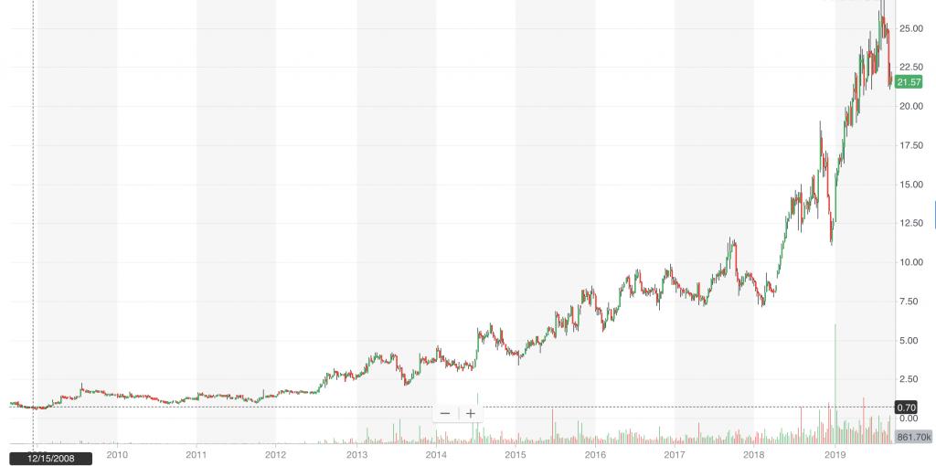 penny stocks to buy NEO stock chart