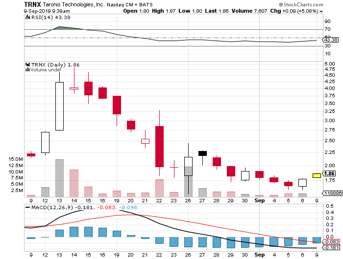 penny stocks to buy TRNX stock chart