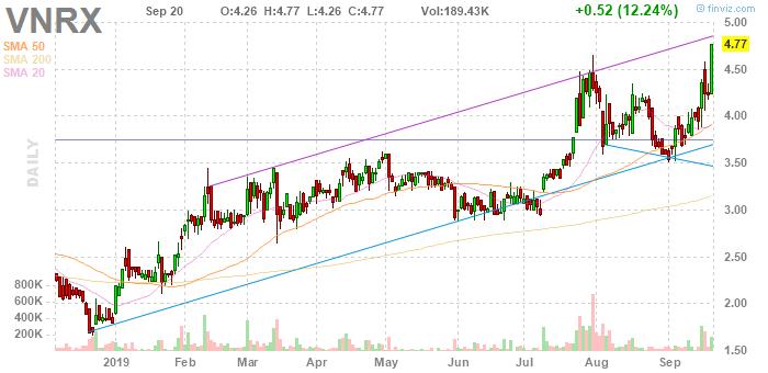 penny stocks to buy VolitionRx Limited (VNRX)