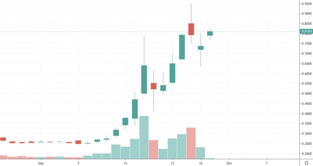 penny stocks to watch GHSI