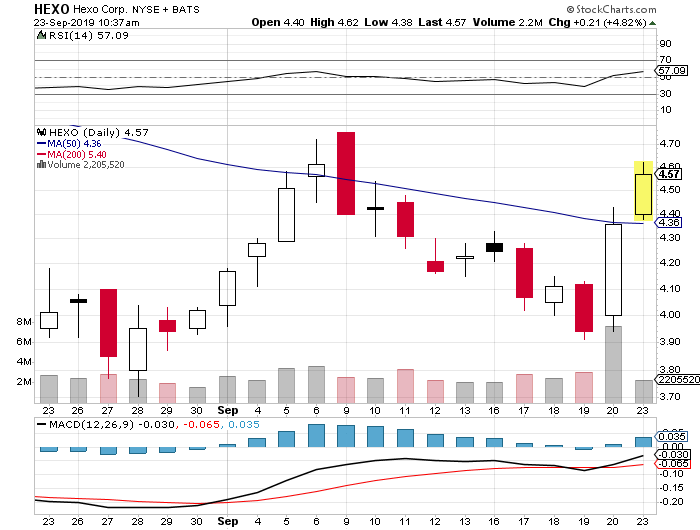 penny stocks to watch Hexo Corp (HEXO)