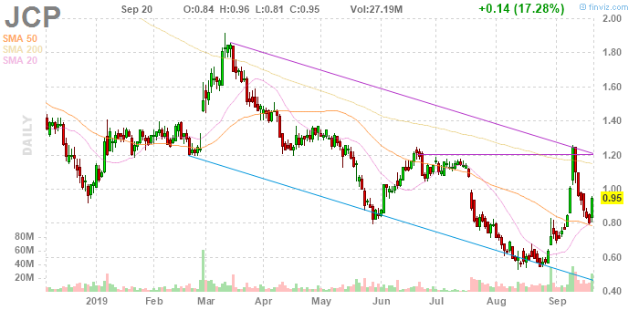 penny stocks to watch JCP