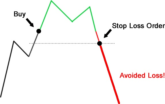penny stocks what is a stop loss
