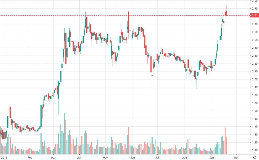 top penny stocks 2019 PLUG Power