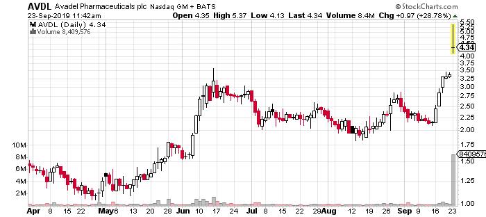 top penny stocks AVDL stock chart